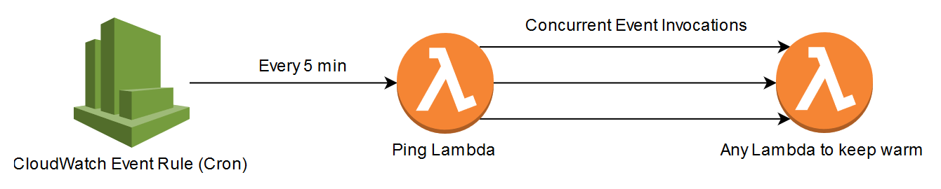 13 AWS Lambda design considerations   Rehan vn der Merwe