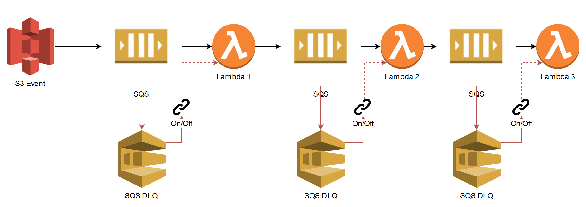 13 AWS Lambda design considerations you need to know about – Part 2
