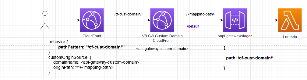 CloudFront reverse proxy API Gateway to prevent CORS